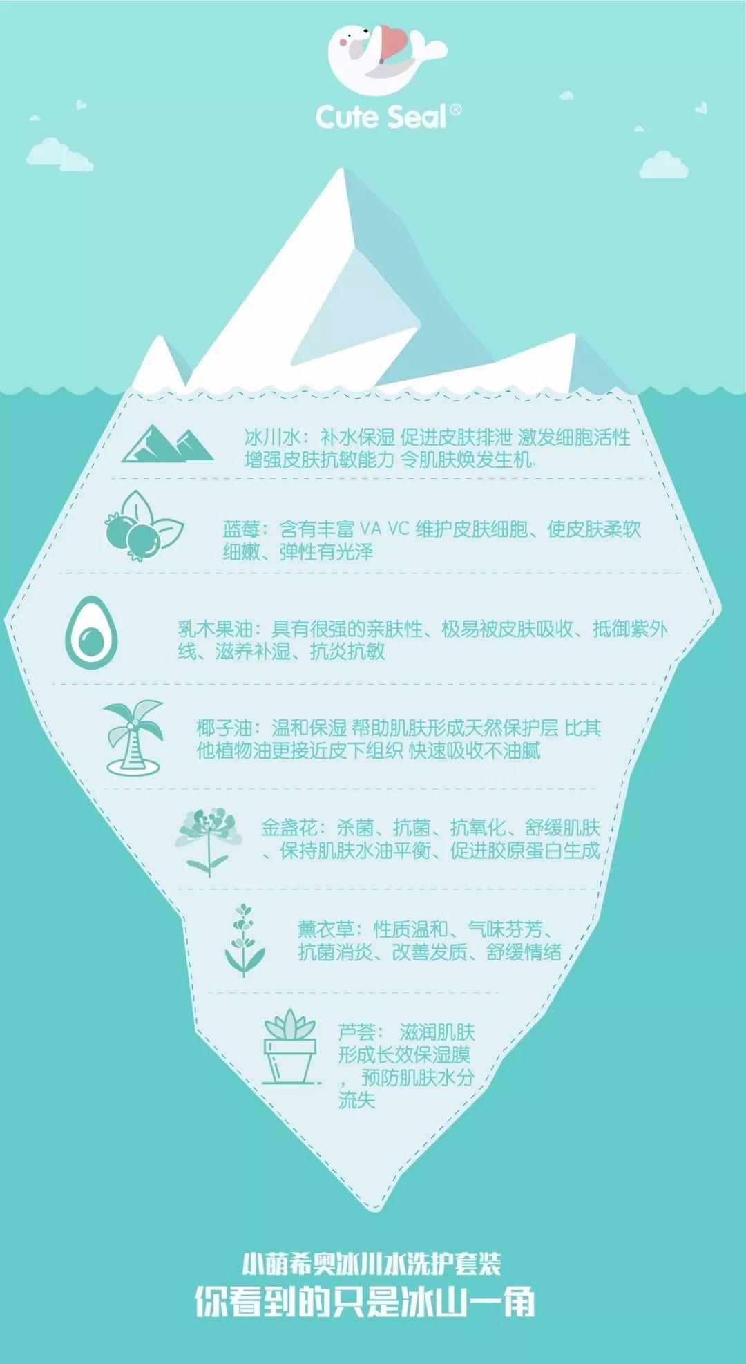 """新品上市丨颜值爆表,小萌希奥冰川水洗护系列上线1分钟被抢光!8大有机认证,让宝宝全身肌肤喝""""水中钻石饮"""""""